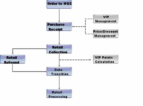 sales management information system The marketing information system focuses on only the marketing aspects of the management information system it is an organized way of continually collecting, accessing and analyzing information that marketing managers need in order to make better decisions.