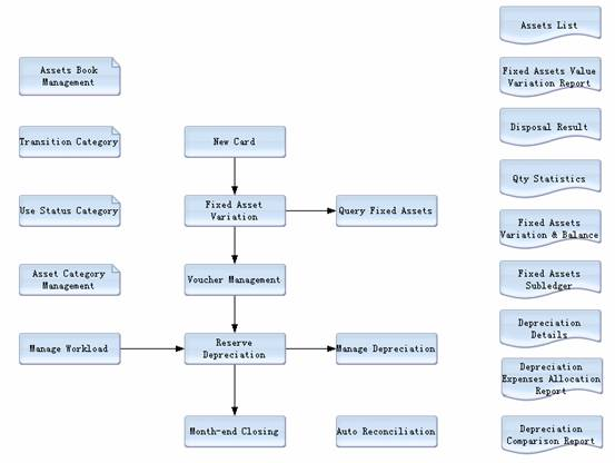 fixed assets management